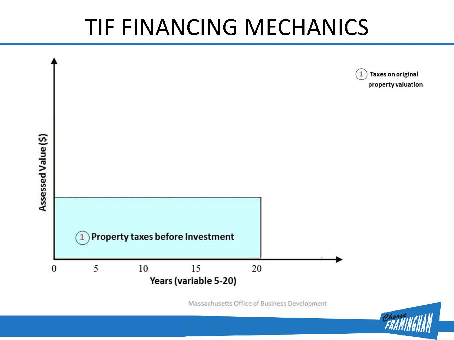 TIF Financing Mechanics Diagram