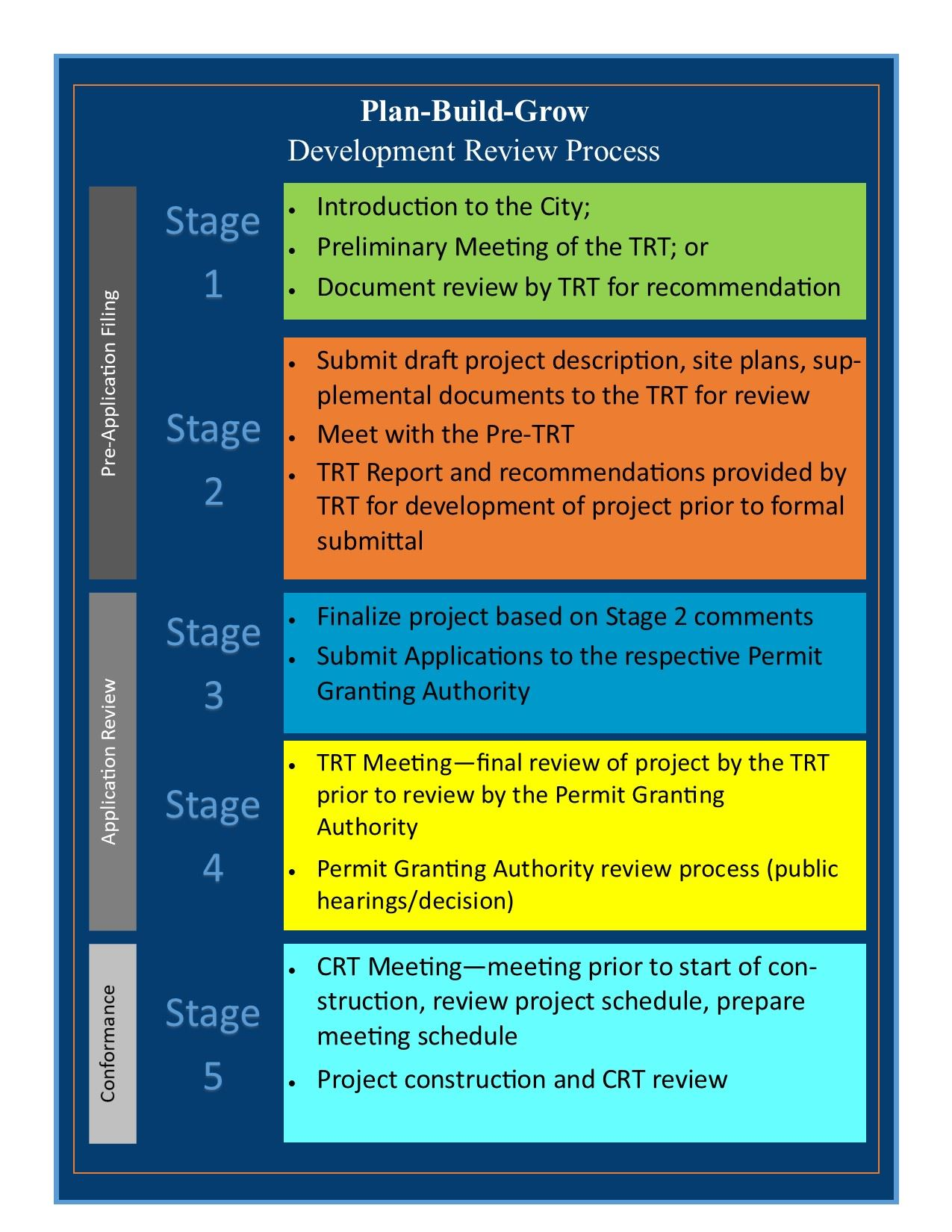Flow chart that provides an overview of the five stages of plan build grow