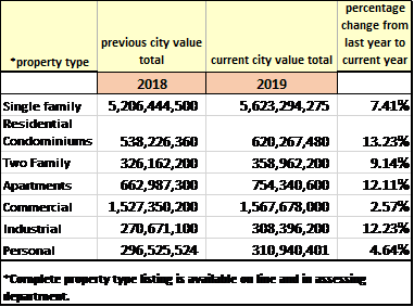 summary of property types