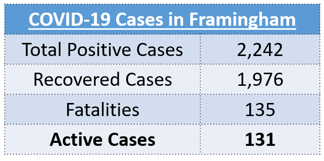 Total Positive Cases: 2,242, Recovered Cases: 1,976, Fatalities: 135, Active Cases: 131
